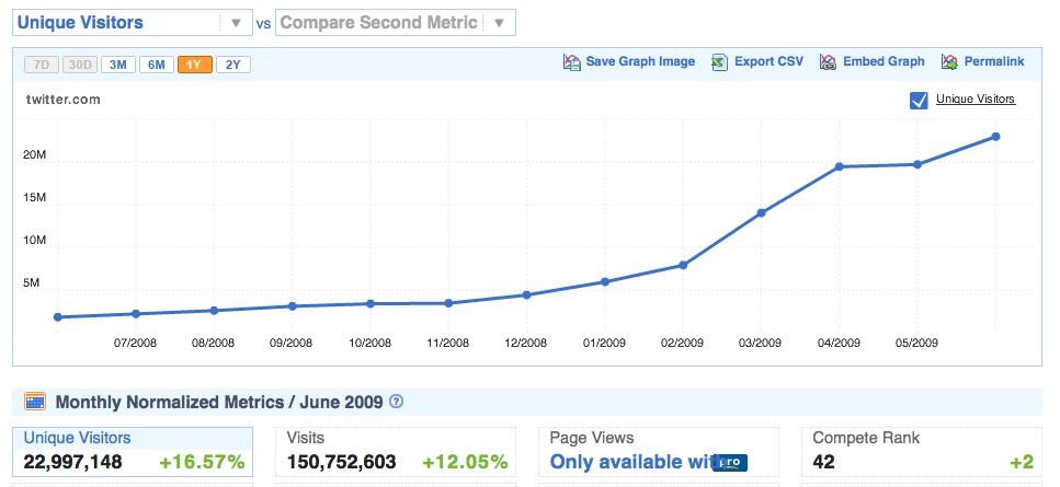 Compete Stats - June Twitter.com