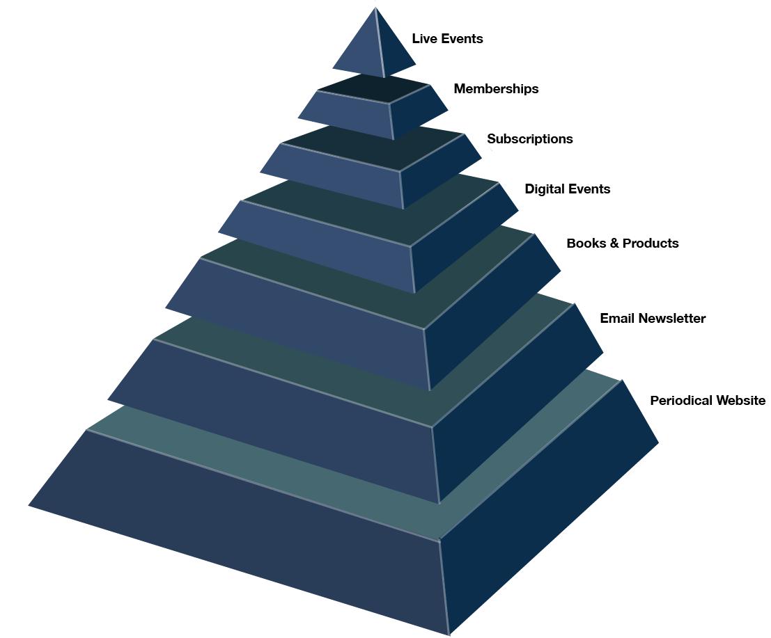 Mequoda Media Pyramid