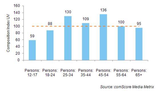 Twitter Demographics comScore