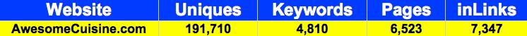 November 2009 statistics from Google Analytics, Yahoo Site Explorer and KeywordSpy.com