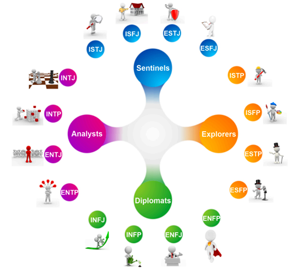 Managing The Different Personality Types Team Building