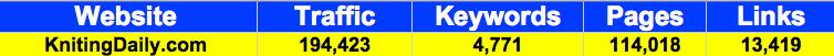 KnittingDaily.com December 2009 statistics from Compete, KeywordSpy and Yahoo Site Explorer