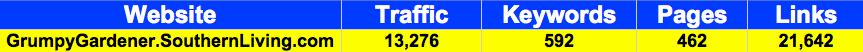 GrumpyGardener.SouthernLiving.com Statistics gathered from Yahoo Site Explorer, KeywordSpy and Compete
