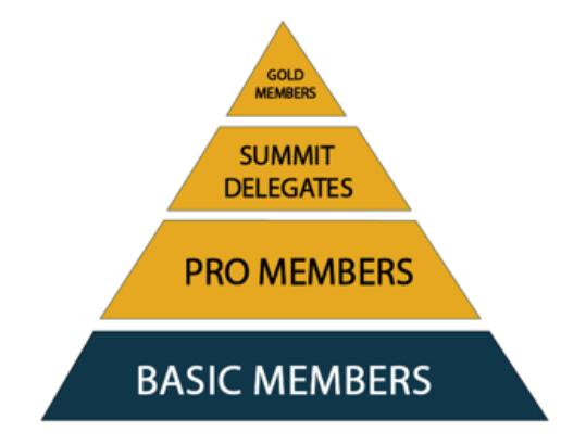 Mequoda Membership Pyramid