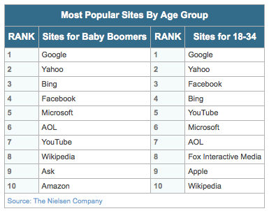 Most popular websites by age group according to The Nielson Group
