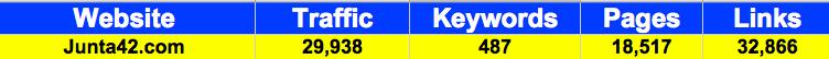 February 2010 Statistics gathered from Compete, KeywordSpy & Yahoo Site Explorer