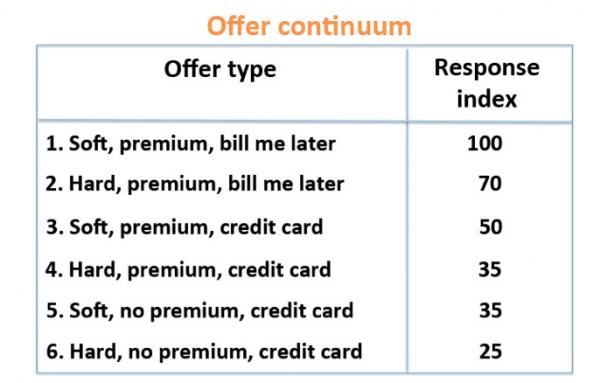 Offer Continuum