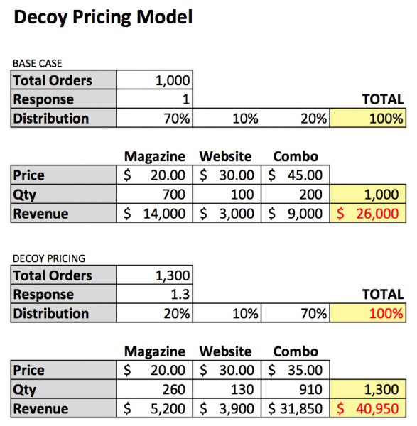 decoy pricing model