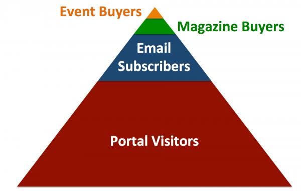 mequoda pyramid