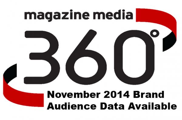 magazine brands
