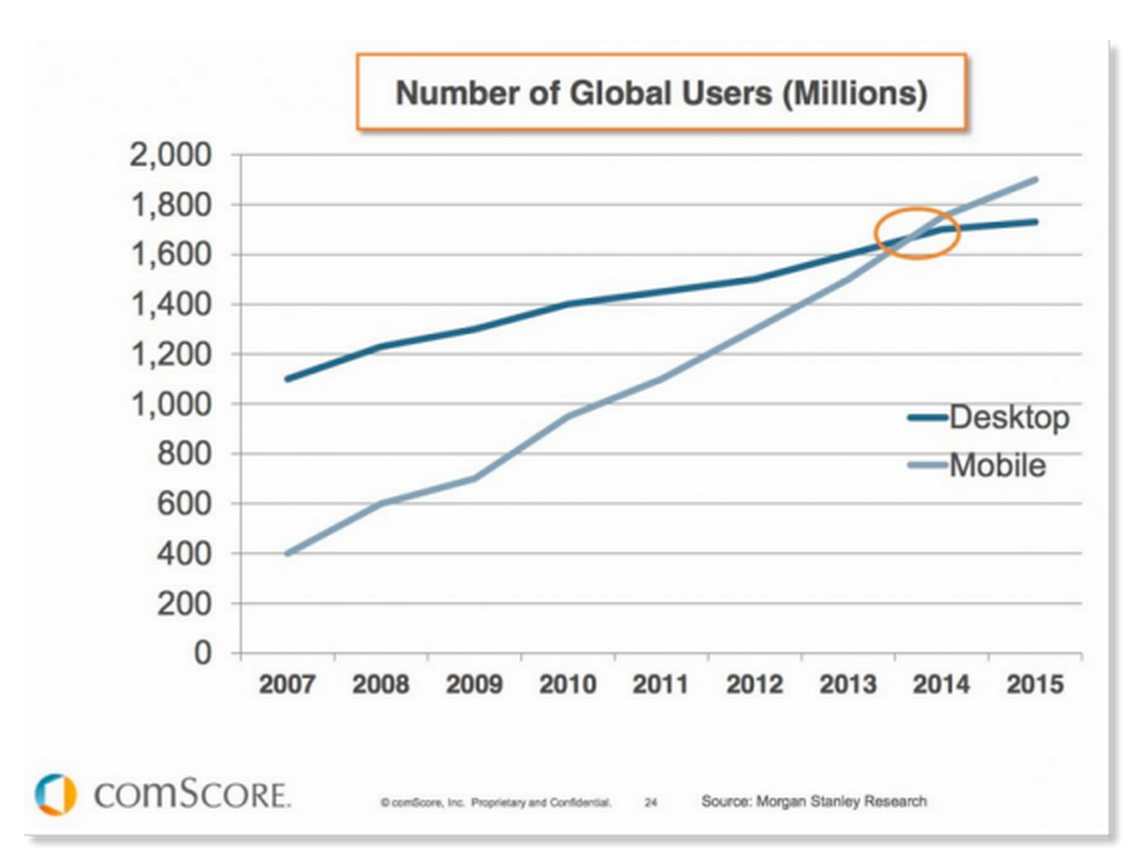 Mobile and Desktop Collide – What Are You Doing About It?