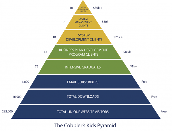 sales business plan strategy pyramid