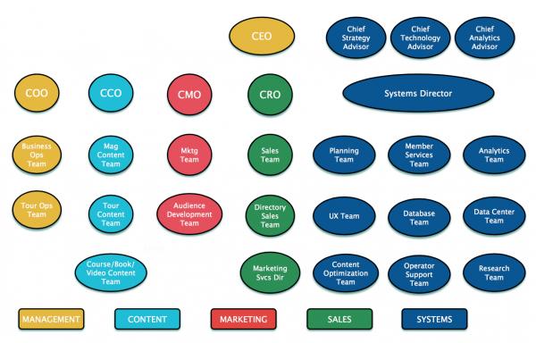 mequoda organization