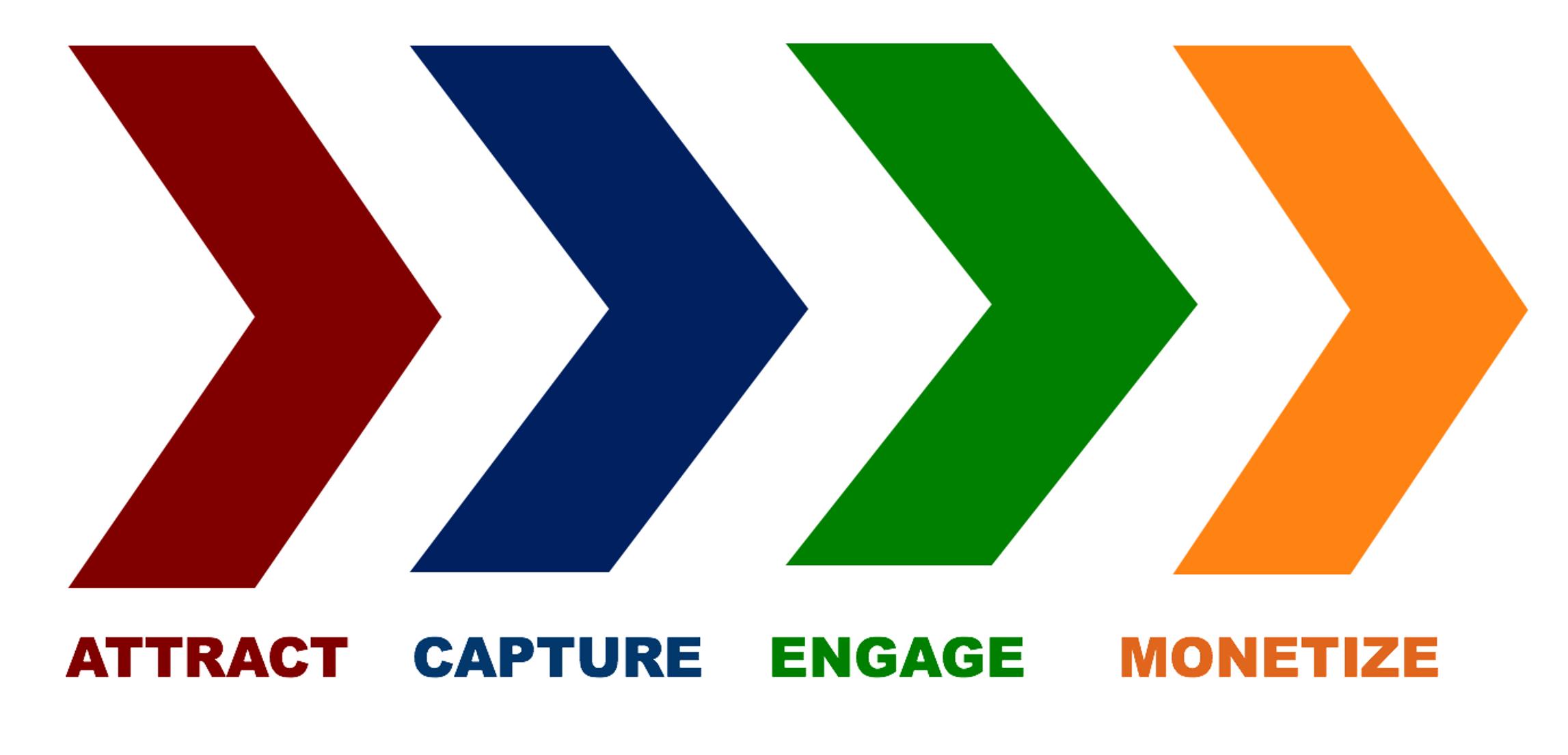 Mequoda's ACEM Methodology