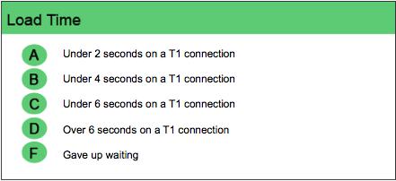 Load Time Scorecard