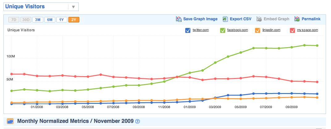 Social Website Comparison via Compete.com