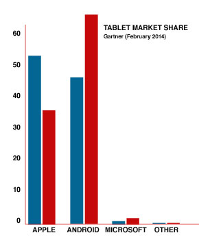 Android Tablet Market Share