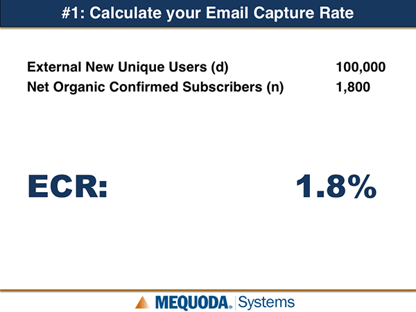 Calculate your Email Capture Rate