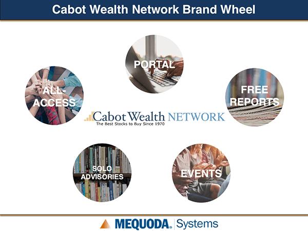 CWN Brand Wheel
