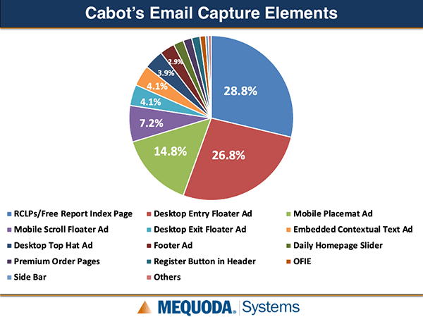 Cabot Email Capture Elements