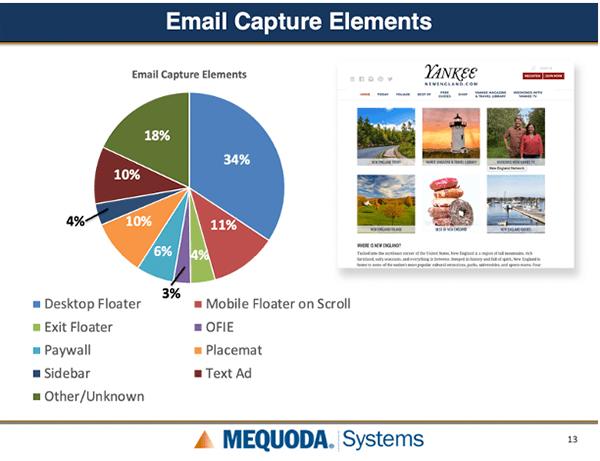 Email Capture Elements