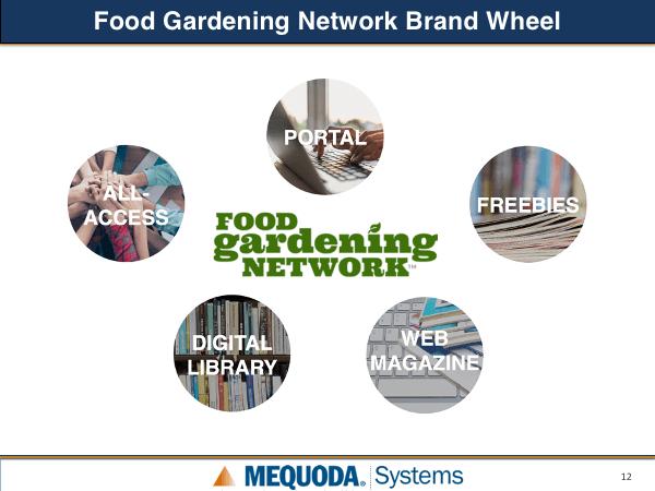 Food Gardening Network Brand Wheel