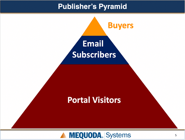 Mequoda Publishers Pyramid