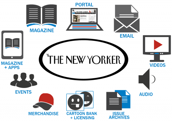 new-yorker-brandwheel-all