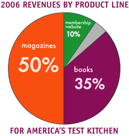 2006 Revenues by Product