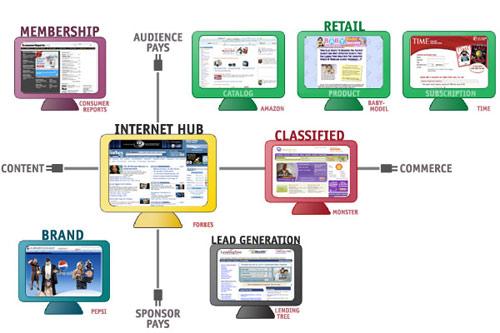 articles subscription websites most profitable website business models
