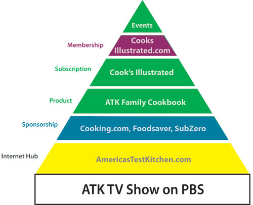 ATK Media Pyramid