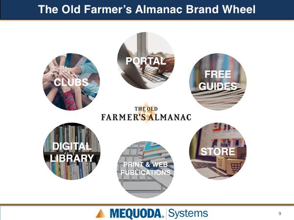 Old Farmer's Almanac Brand Wheel