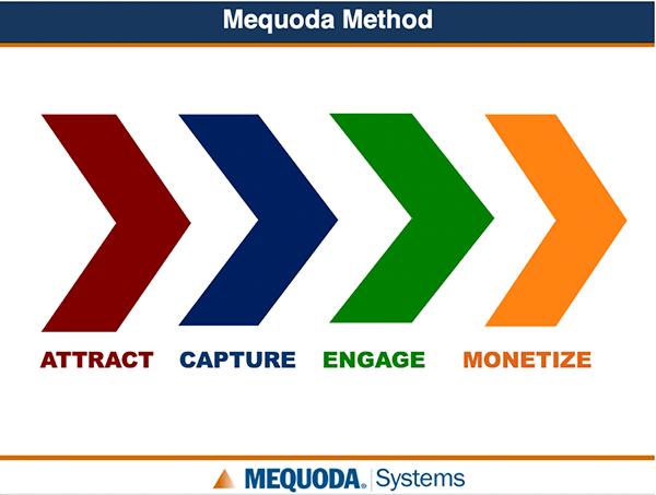Mequoda Method