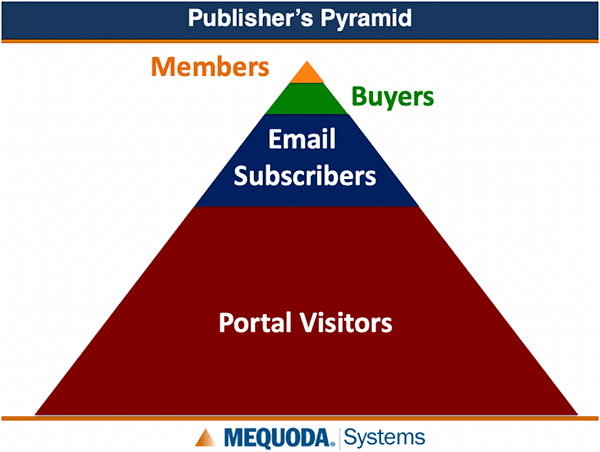Publisher's Pyramid